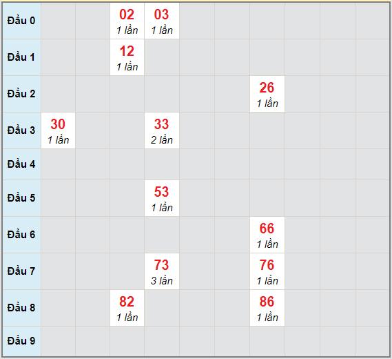 Bạch thủ rơi 3 ngày lô XSBL 9/2/2021