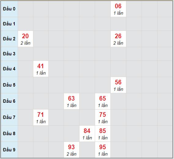 Bạch thủ rơi 3 ngày lô XSBT 19/1/2021