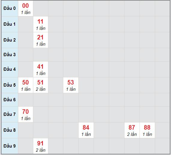 Bạch thủ rơi 3 ngày lô XSCM 1/2/2021