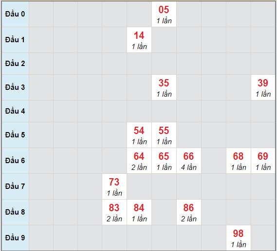Bạch thủ rơi 3 ngày lô XSCM 8/2/2021