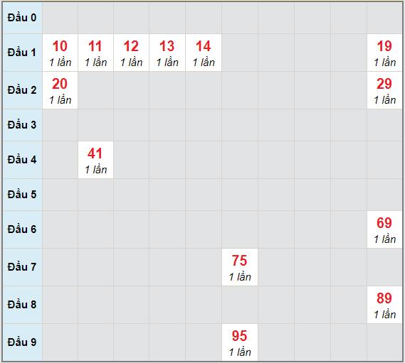 Bạch thủ rơi 3 ngày lô XSCT 20/1/2021