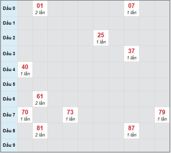 Bạch thủ rơi 3 ngày lô XSCT 3/2/2021