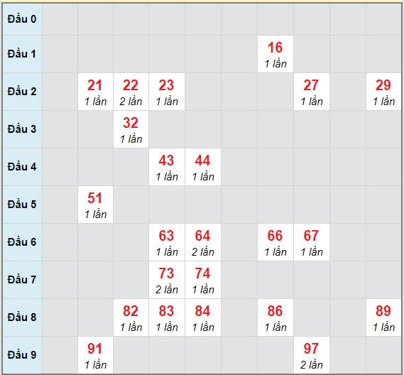 Bạch thủ rơi 3 ngày lô XSDL 7/2/2021