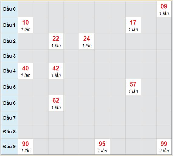 Bạch thủ rơi 3 ngày lô XSDLK 2/2/2021