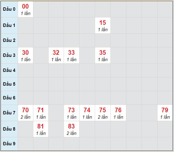 Bạch thủ rơi 3 ngày lô XSDLK 26/1/2021