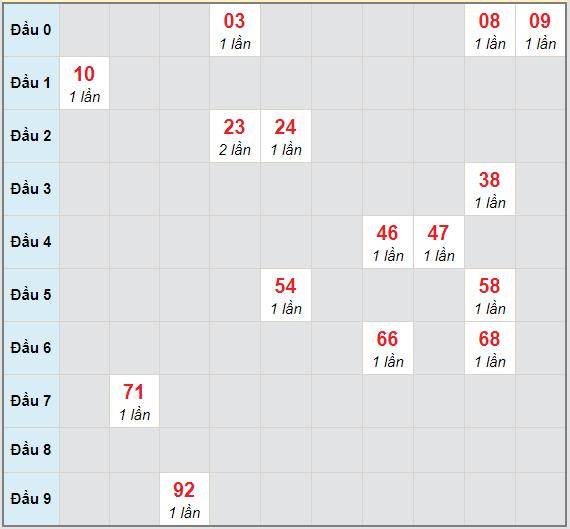 Bạch thủ rơi 3 ngày lô XSDN 3/2/2021