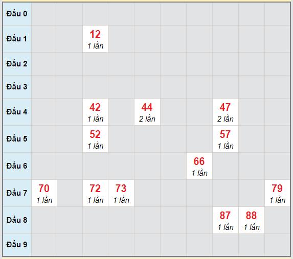 Bạch thủ rơi 3 ngày lô XSDNG 10/2/2021