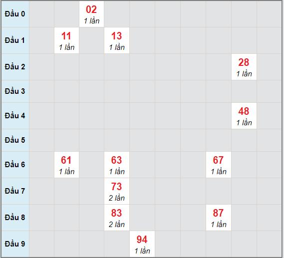 Bạch thủ rơi 3 ngày lô XSDNG 27/1/2021