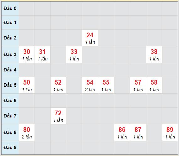 Bạch thủ rơi 3 ngày lô XSDNO 13/2/2021