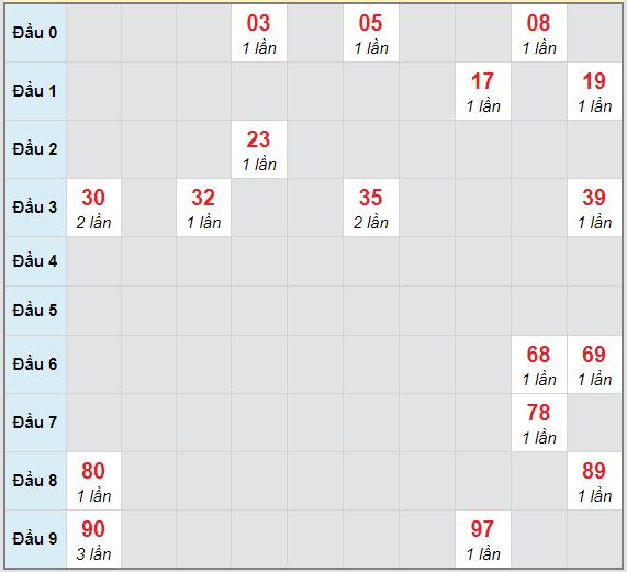 Bạch thủ rơi 3 ngày lô XSTP 1/2/2021