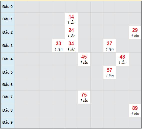 Bạch thủ rơi 3 ngày lô XSTP 13/2/2021