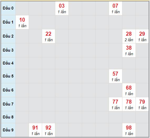 Bạch thủ rơi 3 ngày lô XSHG 23/1/2021