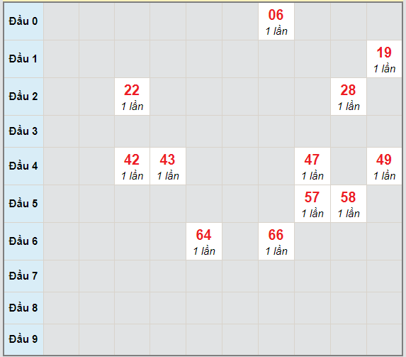 Bạch thủ rơi 3 ngày lô XSHG 30/1/2021
