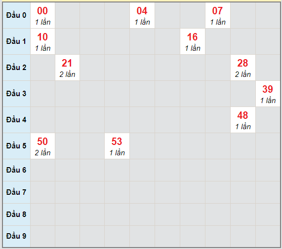 Bạch thủ rơi 3 ngày lô XSKH 10/2/2021