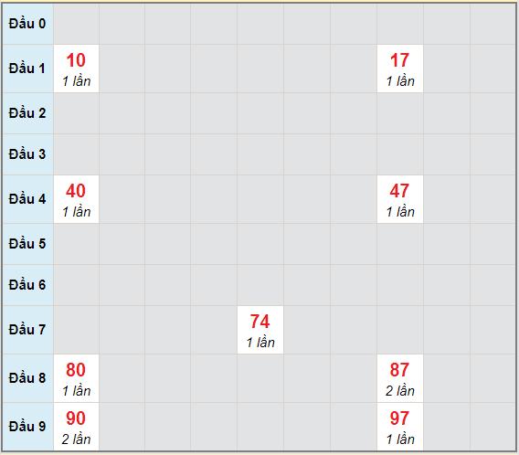 Bạch thủ rơi 3 ngày lô XSKH 20/1/2021