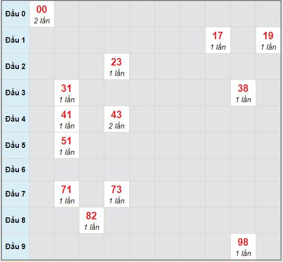 Bạch thủ rơi 3 ngày lô XSKH 24/1/2021