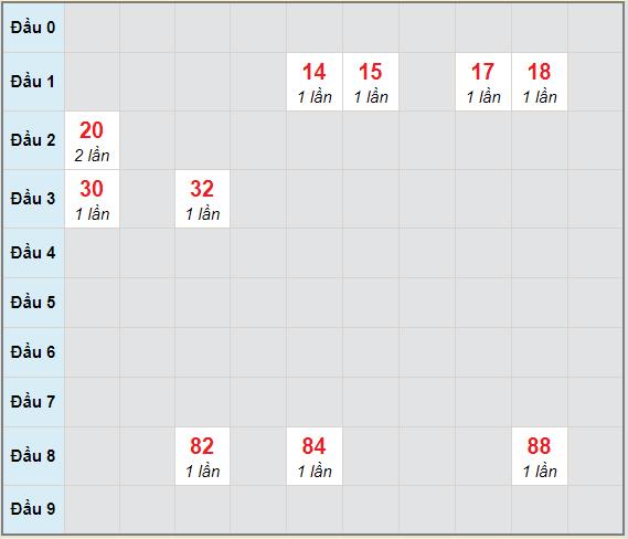 Bạch thủ rơi 3 ngày lô XSKH 27/1/2021