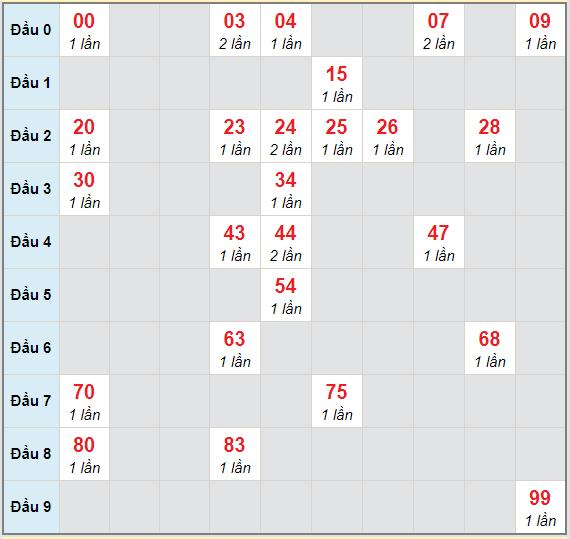 Bạch thủ rơi 3 ngày lô XSKH 3/2/2021