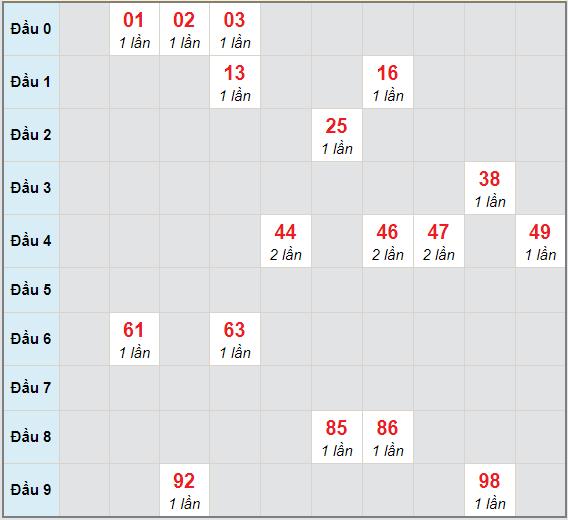 Bạch thủ rơi 3 ngày lô XSLA 13/2/2021
