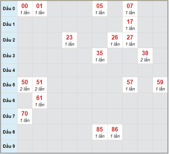 Bạch thủ rơi 3 ngày lô XSLA 30/1/2021