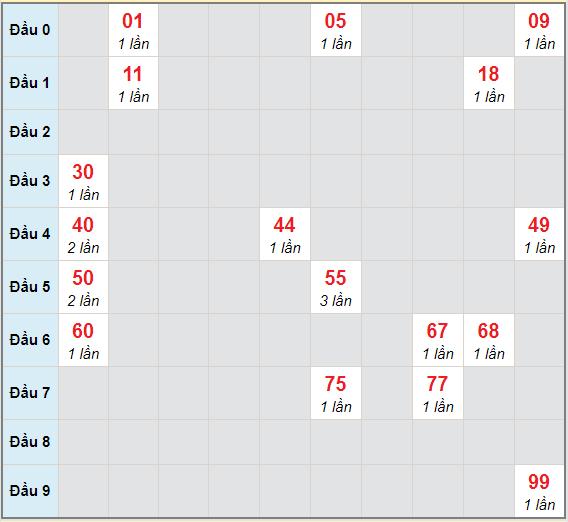 Bạch thủ rơi 3 ngày lô XSNT 12/2/2021