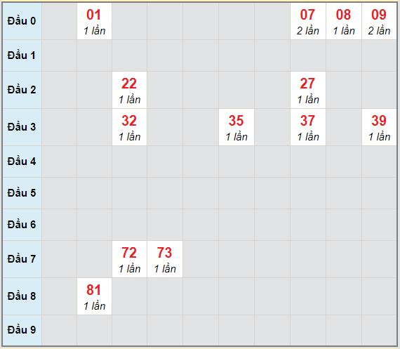 Bạch thủ rơi 3 ngày lô XSNT 29/1/2021