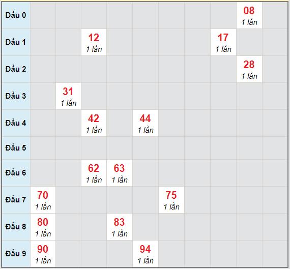 Bạch thủ rơi 3 ngày lô XSNT 5/2/2021