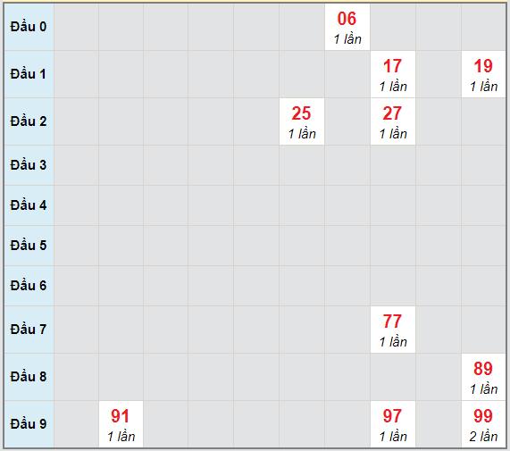 Bạch thủ rơi 3 ngày lô XSPY 25/1/2021