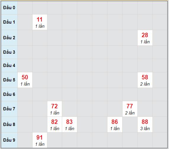 Bạch thủ rơi 3 ngày lô XSPY 8/2/2021
