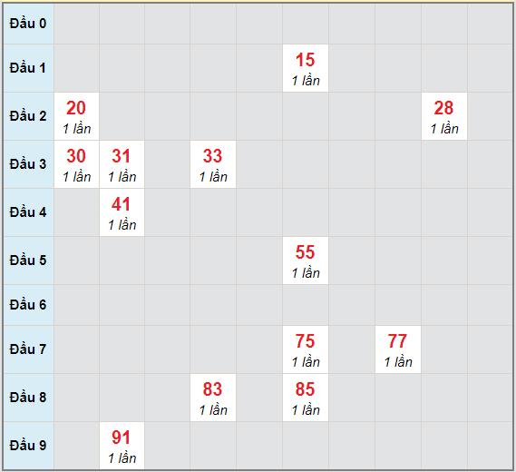 Bạch thủ rơi 3 ngày lô XSQB 28/1/2021