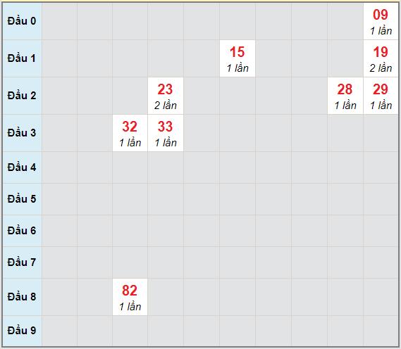 Bạch thủ rơi 3 ngày lô XSQNG 23/1/2021