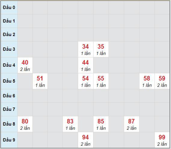 Bạch thủ rơi 3 ngày lô XSST 27/1/2021
