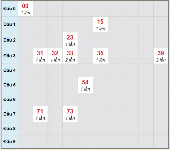 Bạch thủ rơi 3 ngày lô XSTG 31/1/2021