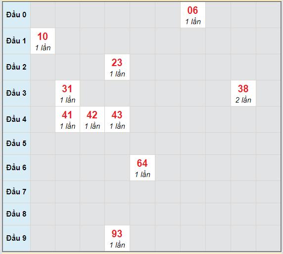 Bạch thủ rơi 3 ngày lô XSTG 7/2/2021
