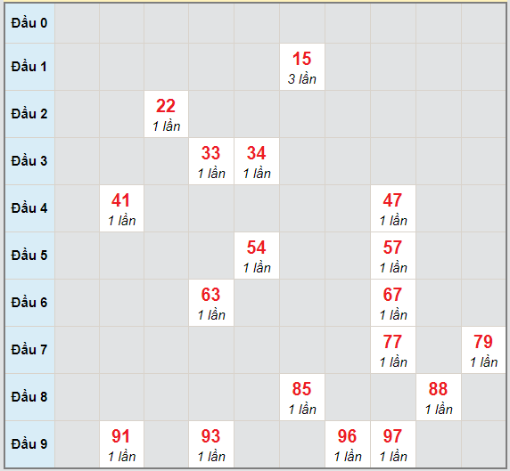 Bạch thủ rơi 3 ngày lô XSTN 11/2/2021