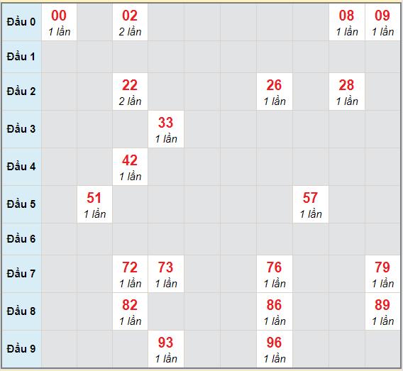 Bạch thủ rơi 3 ngày lô XSTN 4/2/2021