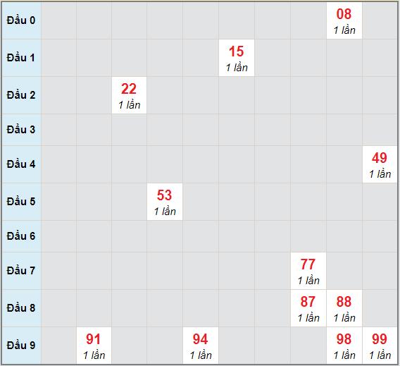 Bạch thủ rơi 3 ngày lô XSTTH 1/2/2021