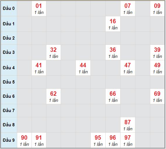 Bạch thủ rơi 3 ngày lô XSTTH 8/2/2021