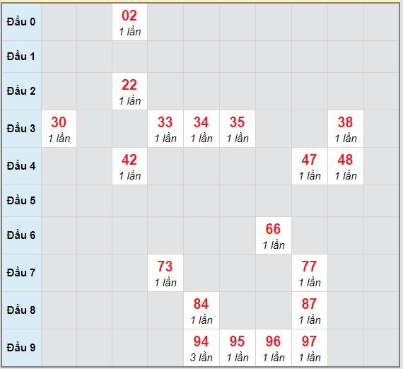 Bạch thủ rơi 3 ngày lô XSTV 29/1/2021