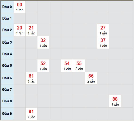 Bạch thủ rơi 3 ngày lô XSVL 12/2/2021