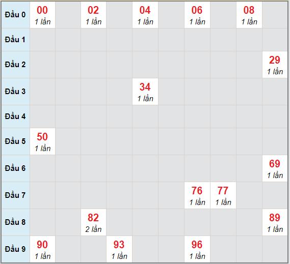 Bạch thủ rơi 3 ngày lô XSVT 9/2/2021