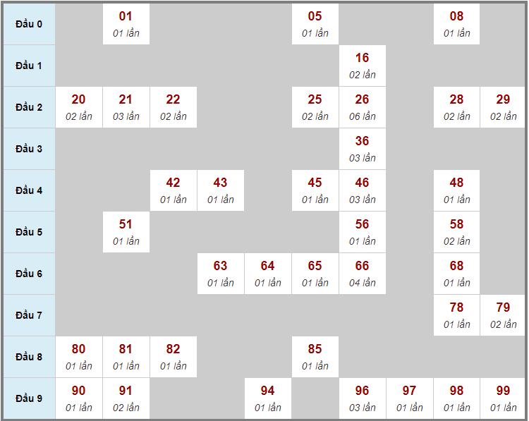Cầu động chạy liên tục trong 3 ngày đến 10/2