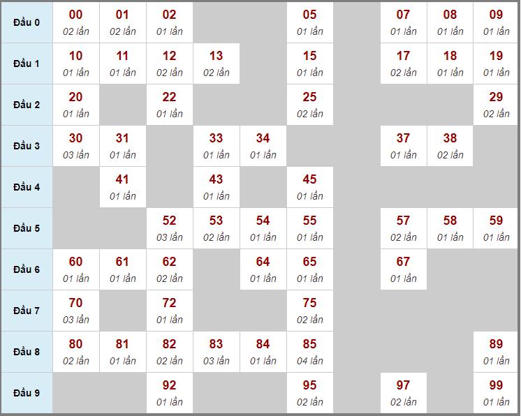 Cầu động chạy liên tục trong 3 ngày đến 19/1