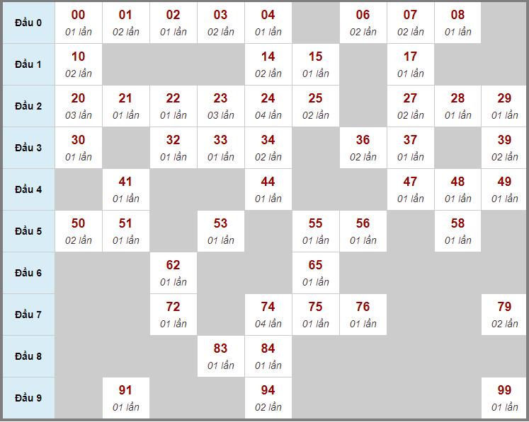 Cầu động chạy liên tục trong 3 ngày đến 27/1