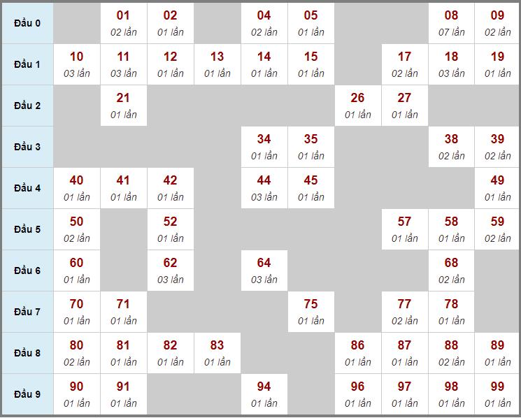 Cầu động chạy liên tục trong 3 ngày đến 29/1