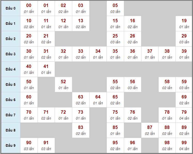 Cầu động chạy liên tục trong 3 ngày đến 31/1