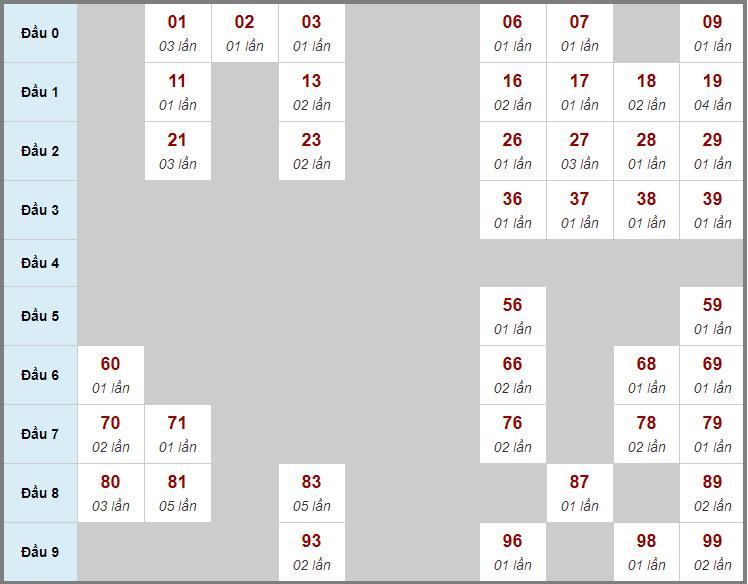 Cầu động chạy liên tục trong 3 ngày đến 7/2