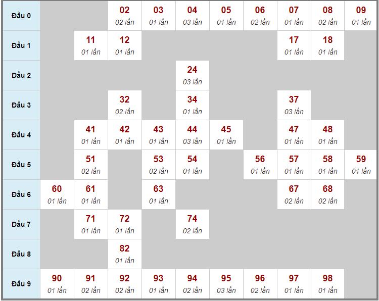 Cầu động chạy liên tục trong 3 ngày đến 8/2