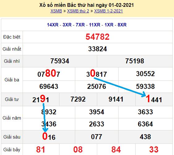 Bạch thủ loto miền bắchôm nay 2/2/2021