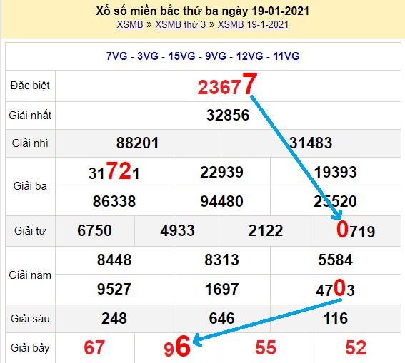 Bạch thủlôMb hôm nay ngày 20/1/2021